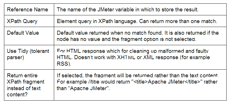 main elements which where used to parse Xpath Extractor