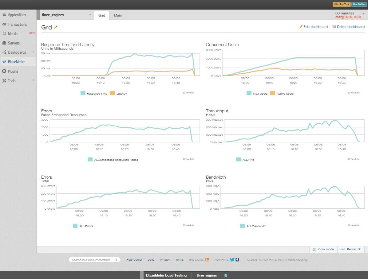BlazeMeter KPIs on New Relic's Dashboard