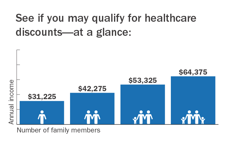 See if you may qualify for healthcare discounts - at a glance