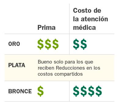 C4HC_coverage_levels_metals_simple_Spanish