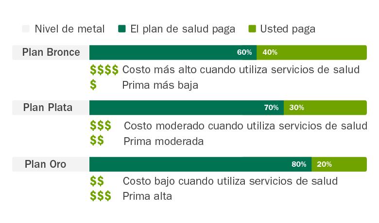 C4HC_coverage_levels_metals_percentage_Spanish