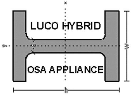 Luco Hybrid OSA  Appliance Inc