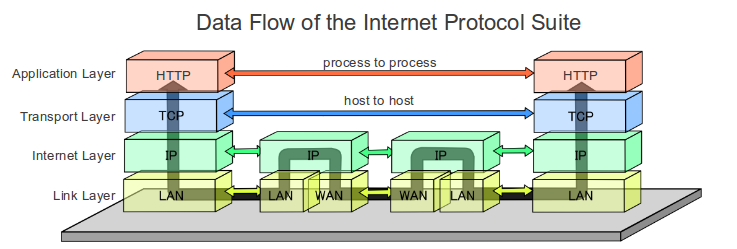 what types of capabilities does the internet provide businesses and what internet protocols or techn The internet protocol was originally developed two decades ago for the united states department of defense (dod), mainly for the purpose of interconnecting different-brand computers the tcp/ip suite of protocols allowed, through its layered structure, to insulate applications from networking hardware.