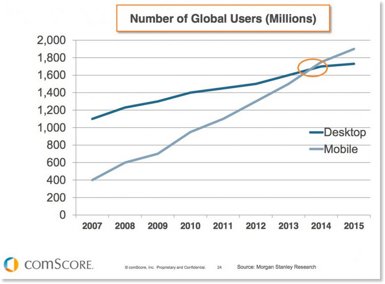 Mobile stats vs. desktop stats for global web browsing