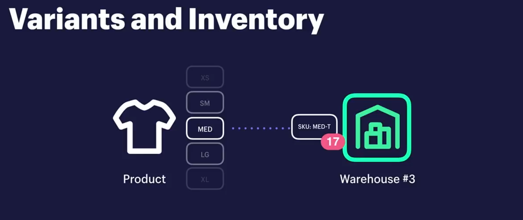 Shopify Multi-Location Visual