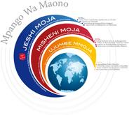Mpango Wa Maono