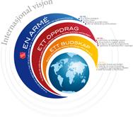 Internasjonal Visjon