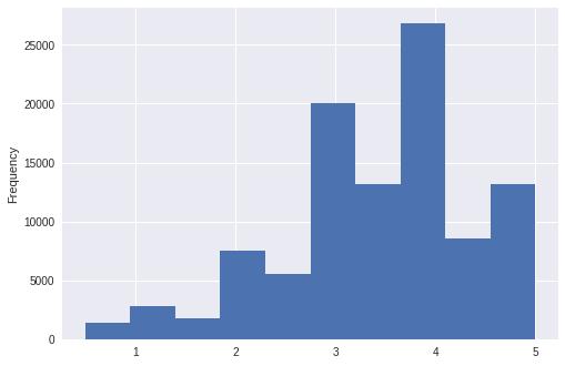 """histograma plotando os dados da tabela, permitindo a visualização correta das informações. percebemos, por exemplo, que existem aproximadamente 20.000 notas """"3"""", mais de 25.000 notas """"4"""" e menos de 15.000 notas """"5"""""""