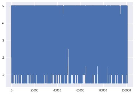 gráfico plotando os cem mil dados da tabela, fazendo a ligação de todos os pontos, o que dificulta qualquer interpretação
