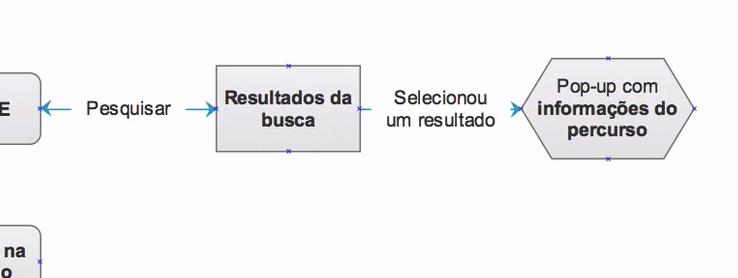 """fluxo demonstrando """"pesquisar > resultados da busca > selecionou um resultado > pop-up com informações do percurso"""""""