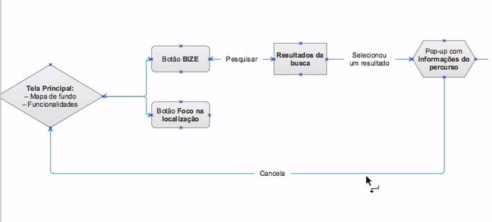 """seta interligando as formas """"Tela principal: - mapa de fundo - funcionalidades"""" e """"pop-up com informações do percurso"""""""