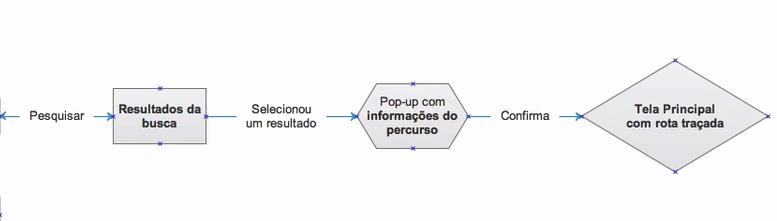 """fluxo de navegação com """"pesquisar > resultados da busca > selecionou um resultado > pop-up com informações do percurso > confirma > tela principal com rota traçada"""