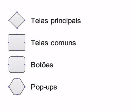 legenda completa, contendo losango para telas principais, quadrado para telas comuns, quadrado com bordas arredondadas para botões, e hexágono para pop ups