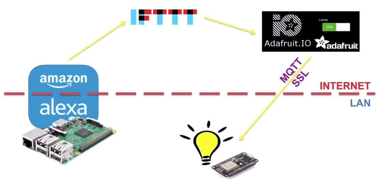Diagrama do projeto