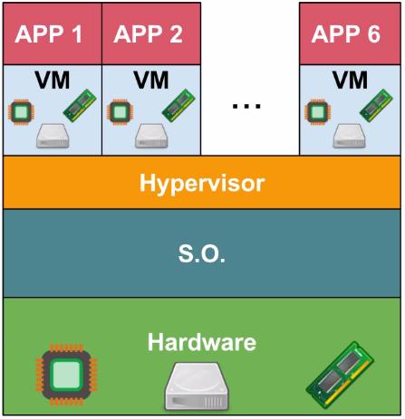 Máquina virtual com aplicações