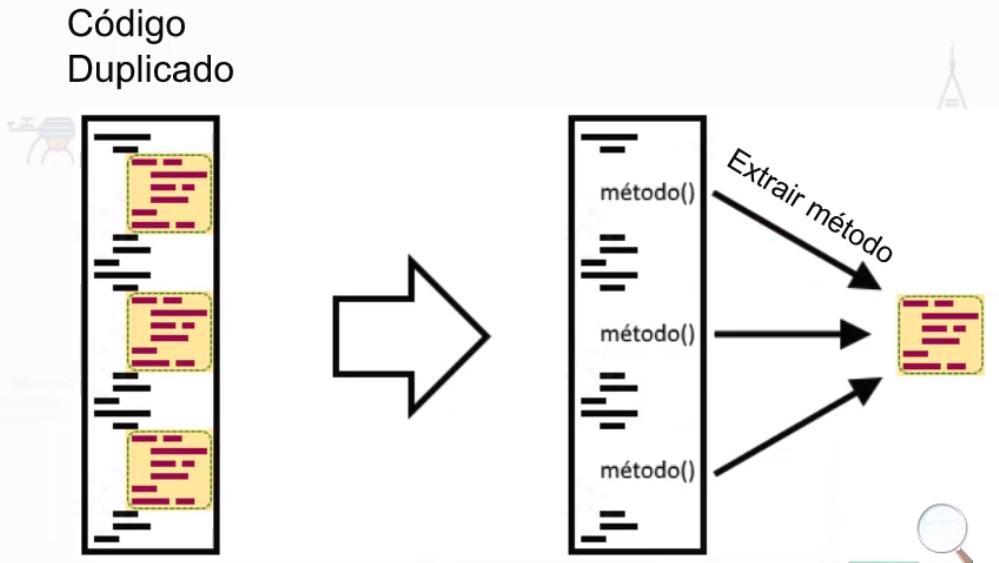 Os três blocos de código da imagem anterior, agora se tornam somente um. Quando se é necessário, usamos as chamadas à esse bloco de código extraído.