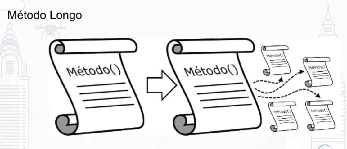 Os métodos longos são quebrados em vários métodos pequenos.