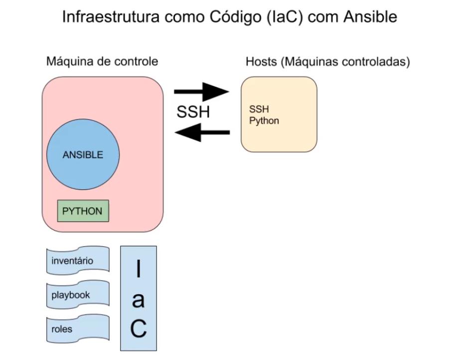 topologia do ansible