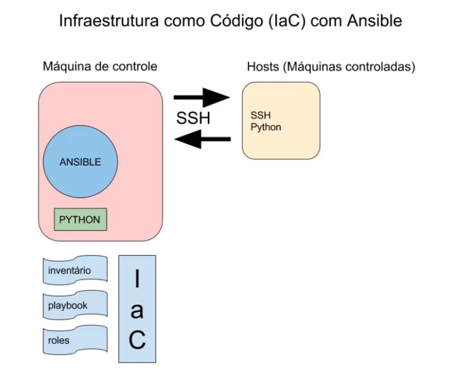 infraestrutura como codigo