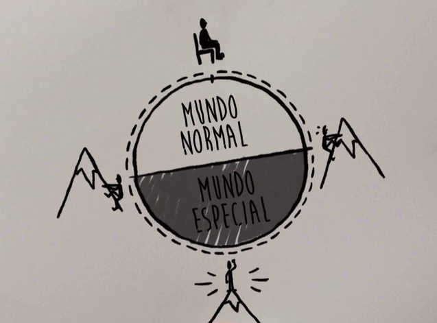 esquema da vida circular