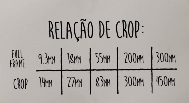 relação de crop
