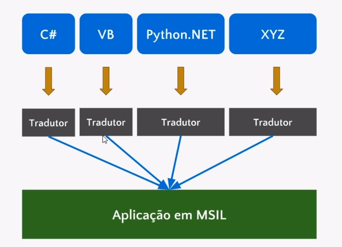 diagrama da aplicação em MSIL