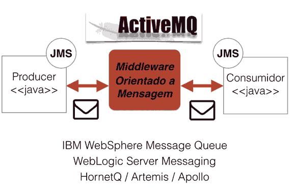 JMS e ActiveMQ: Mensageria com Java | Alura Cursos Online
