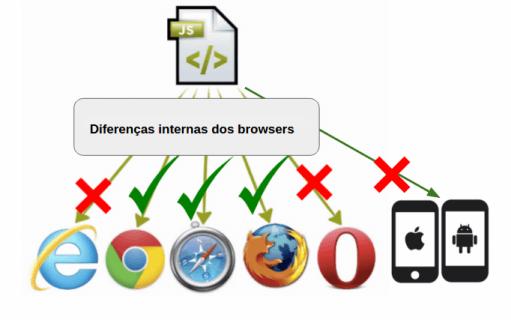 representação de um código JS não funcionando em todos os browsers