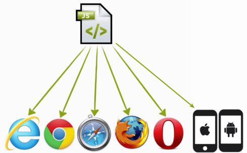 representação de código JS que dá suporte aos navegadores comuns como o Internet Explorer, Google Chrome, Safari, Mozilla Firefox e Opera