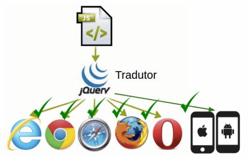representação de que o código jQuery é compatível com diferentes browsers, incluindo mobile