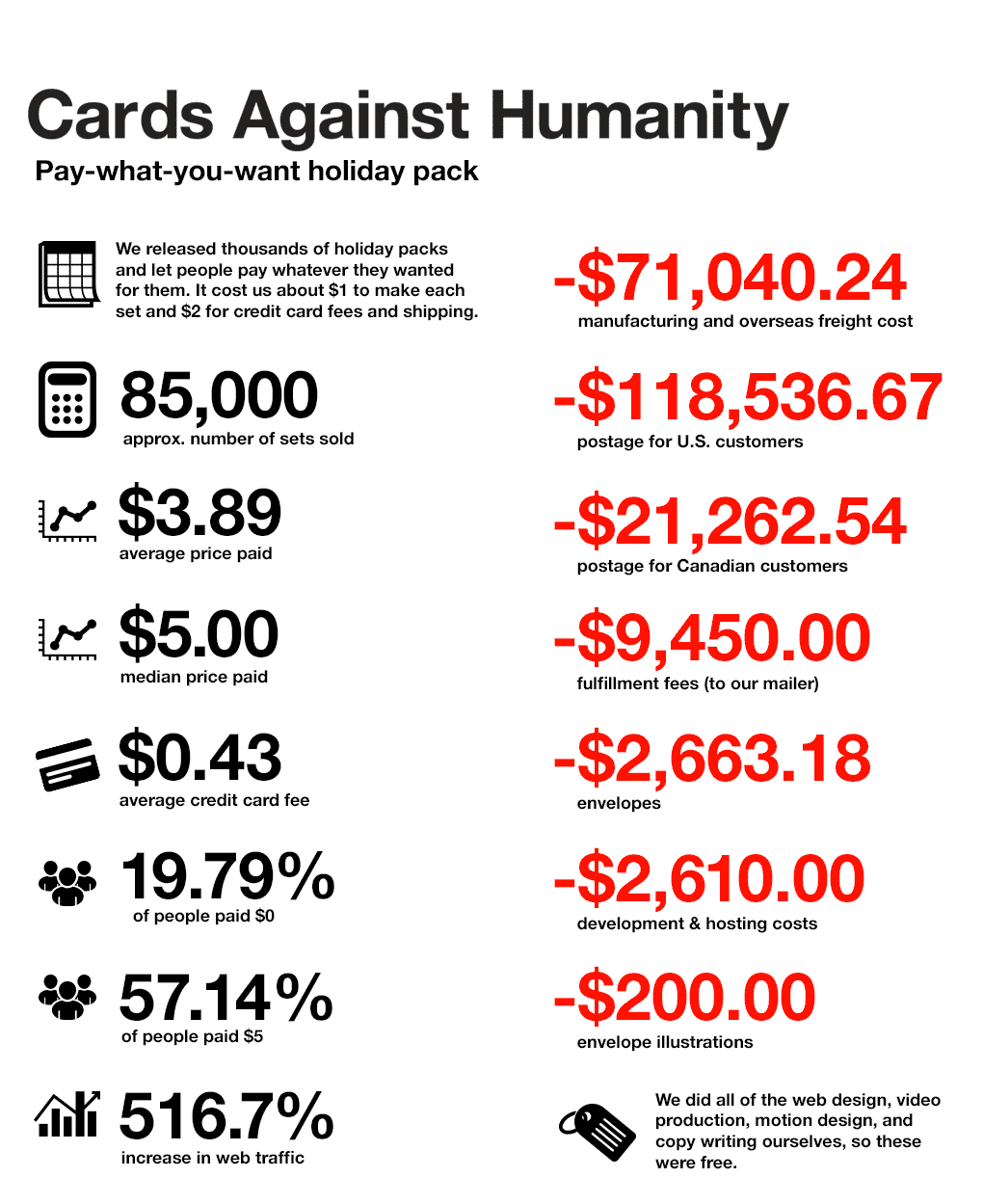 Cards Against Humanity Holiday