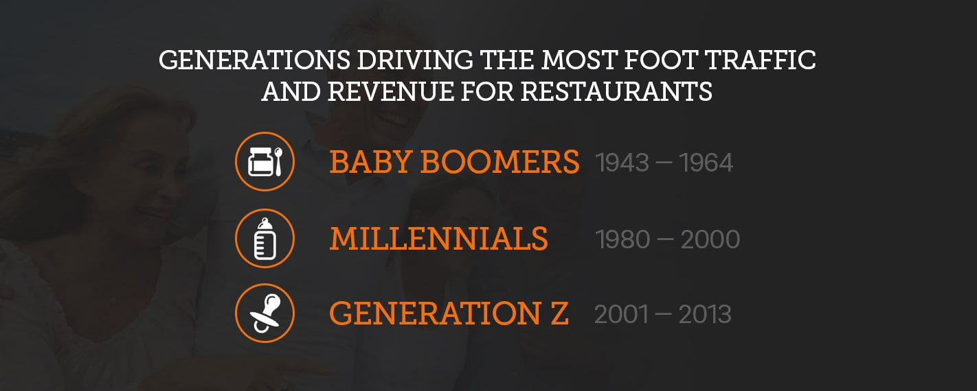 generations driving the most foot traffic