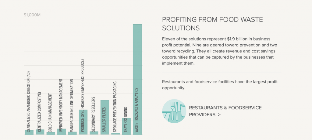 graph showing the profits from solutions that help reduce food waste