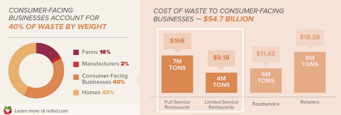 graph showing the cost of reducing food waste to consumer-facing businesses