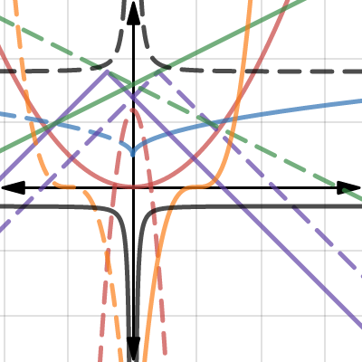 Image of 12 parent functions