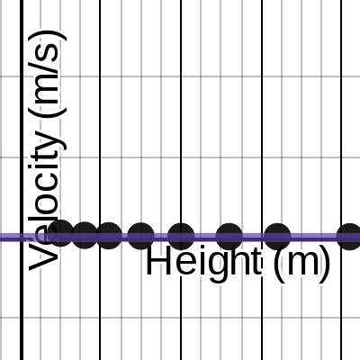 Image of Ramp Energy Lab Graphical Analysis