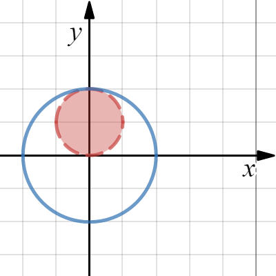 Image of Conic Sections: Circle