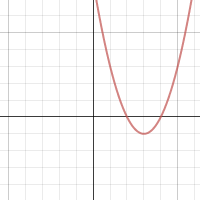 Parabolas: Factored Form