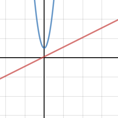 Image of parametric graphing