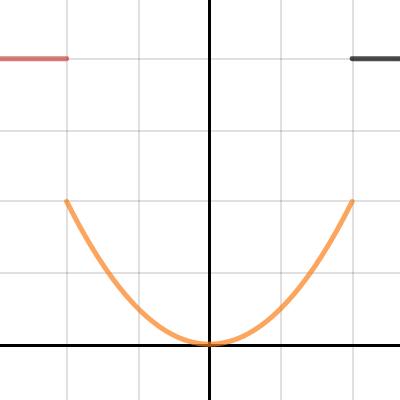 Image of Parabolas: Standard Form