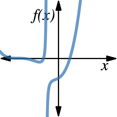 Image of Factored Form of Rational Functions