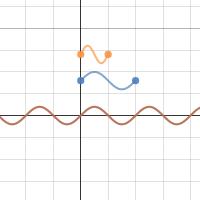 Sine Curve - Period