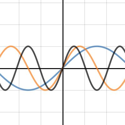 Image of sine