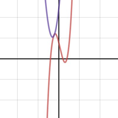 Image of 8.07 Graph