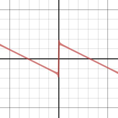 Image of Fourier Sawtooth