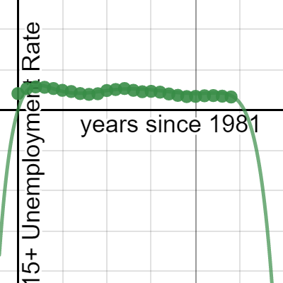 Image of Unemployment Rate for Female 15+