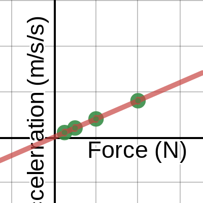 Image of Acceleration vs Force
