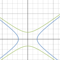 Conic Sections: Hyperbola