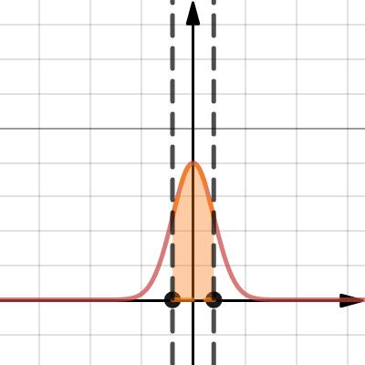 Image of Cálculo de Probabilidade com a Curva Normal
