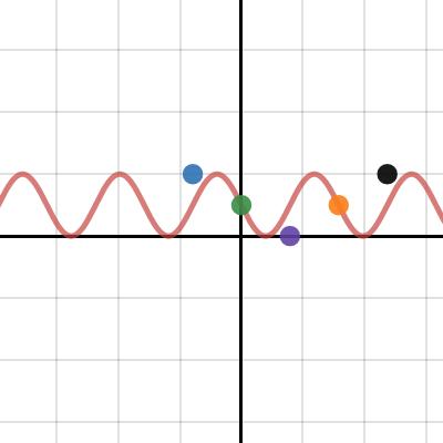 Image of 7.1 Cosine Graph